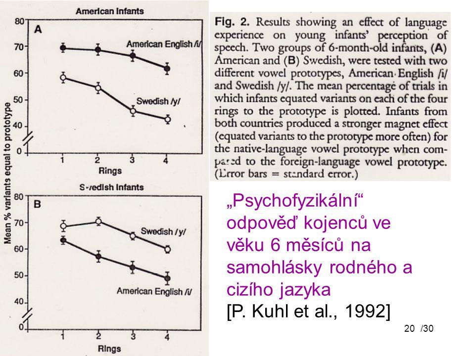 """""""Psychofyzikální odpověď kojenců ve věku 6 měsíců na samohlásky rodného a cizího jazyka [P. Kuhl et al., 1992]"""